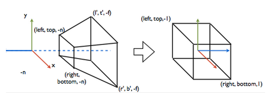 Projection Transform in addition  furthermore  on orthographic projection simplified