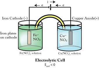 Electrolytic_cell.jpg