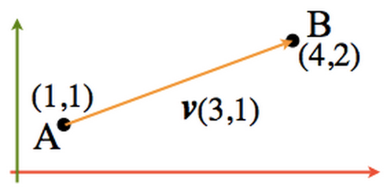 Vector Maths - Bethopedia