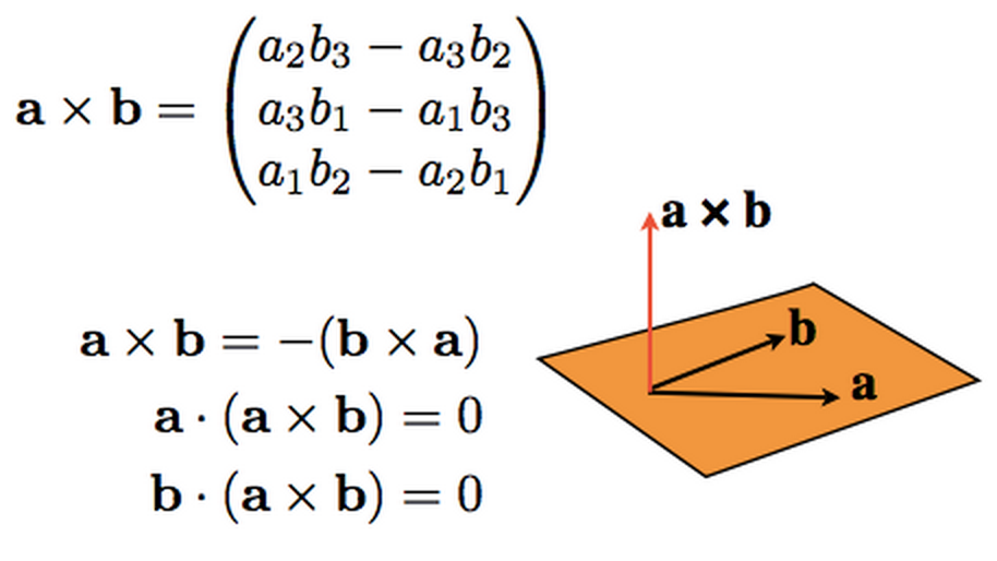 how to find the normal vector from three points